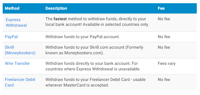 freelancer payment method