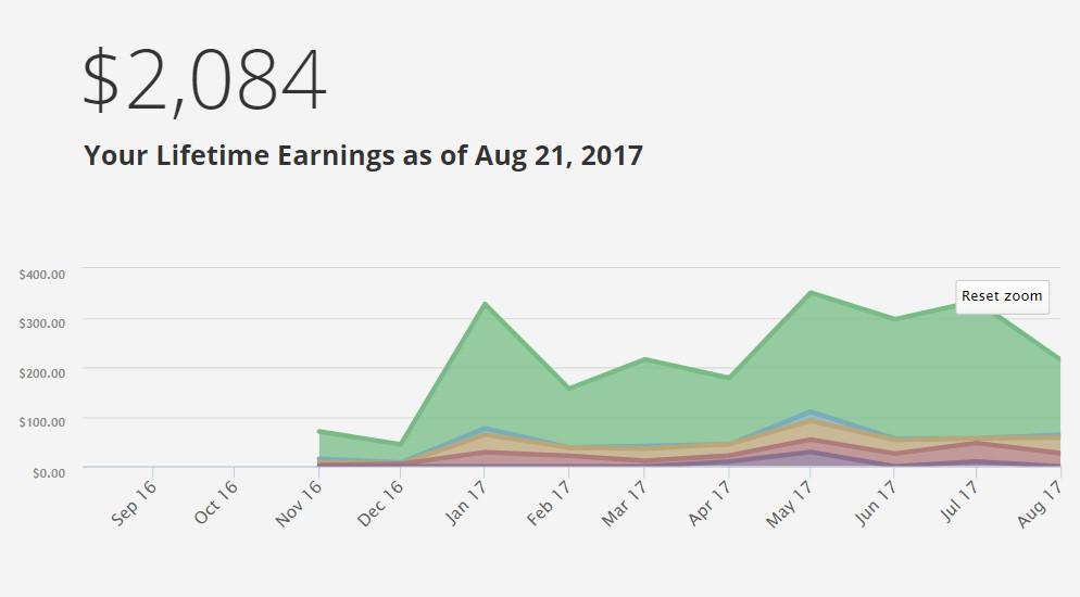 My Udemy online Earning