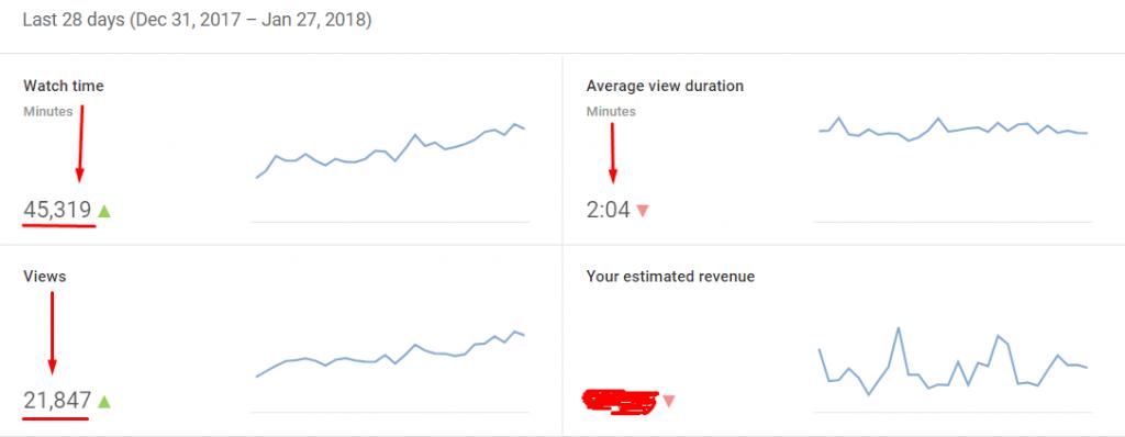 Last 28 Days YouTube Statistics